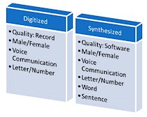 Digitized vs Synthesized