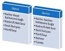 Dijital ve Sentez